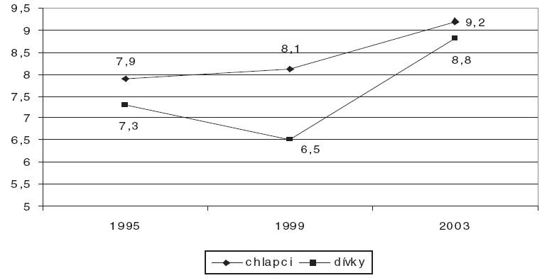 Prevalence užití těkavých látek podle pohlaví v % [7].