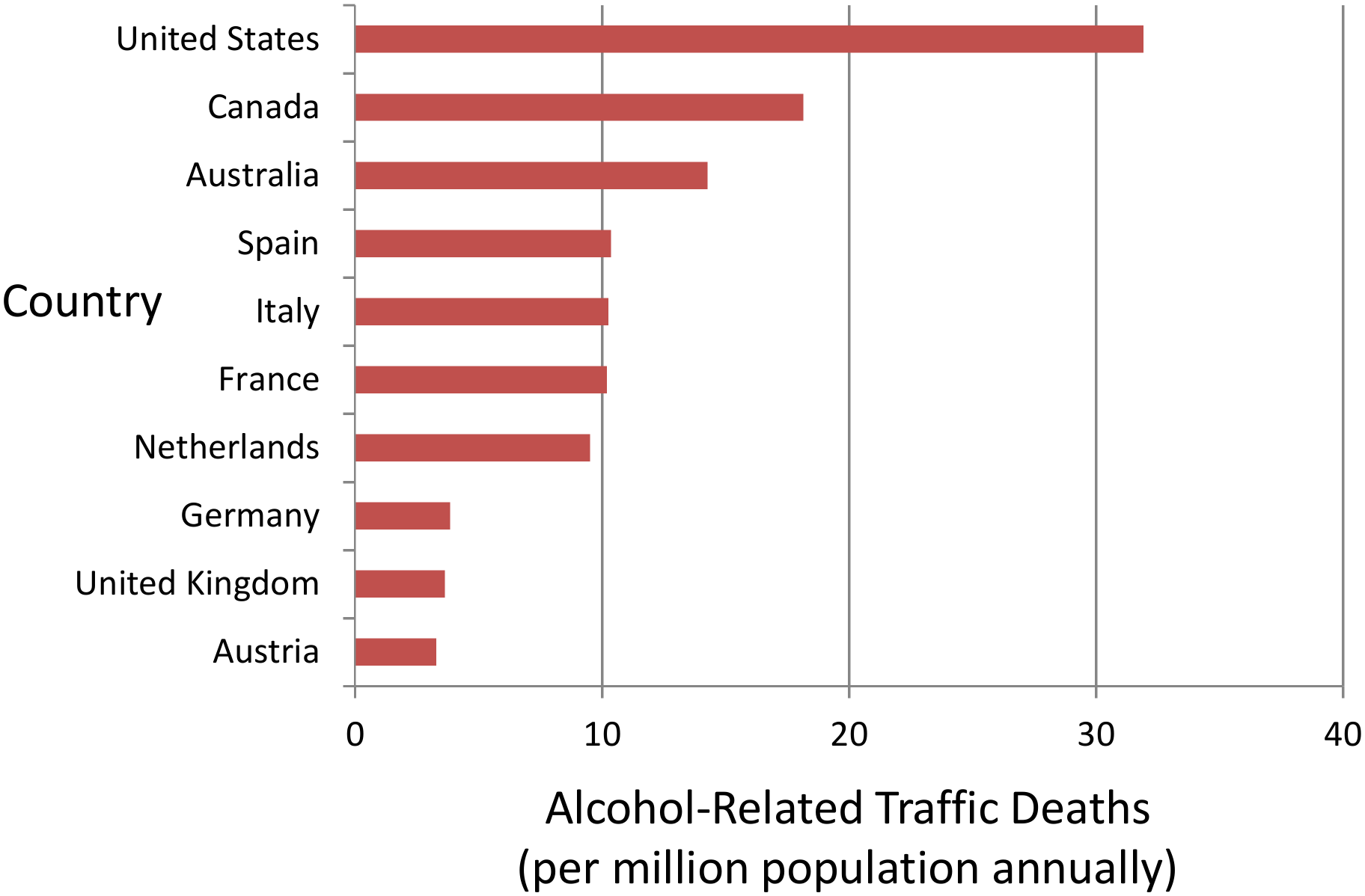 Alcohol-related traffic fatalities in the US and other countries.