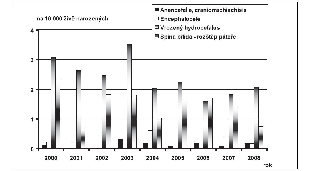 Graf 5a. Průměrné incidence vybraných diagnóz vrozené vady u narozených dětí, na 10 000 živě narozených, ČR, 2000 – 2008