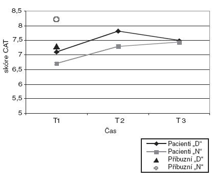 """Celková spokojenost s léčbou dle škály CAT u dobrovolně (""""D"""") (N=59) a nedobrovolně (""""N"""") (N=202) hospitalizovaných pacientů v časech T1, T2, T3 a jejich příbuzných (N=18; N=36) v čase T1. Poznámka: T1 - 7-10 dní po přijetí; T2 - měsíc po přijetí; T3 - 3 měsíce po přijetí. Celkové skóry škály CAT u obou skupin pacientů v časech T1, T2, T3 a příbuzných v čase T1 bez statisticky významné signifikance."""