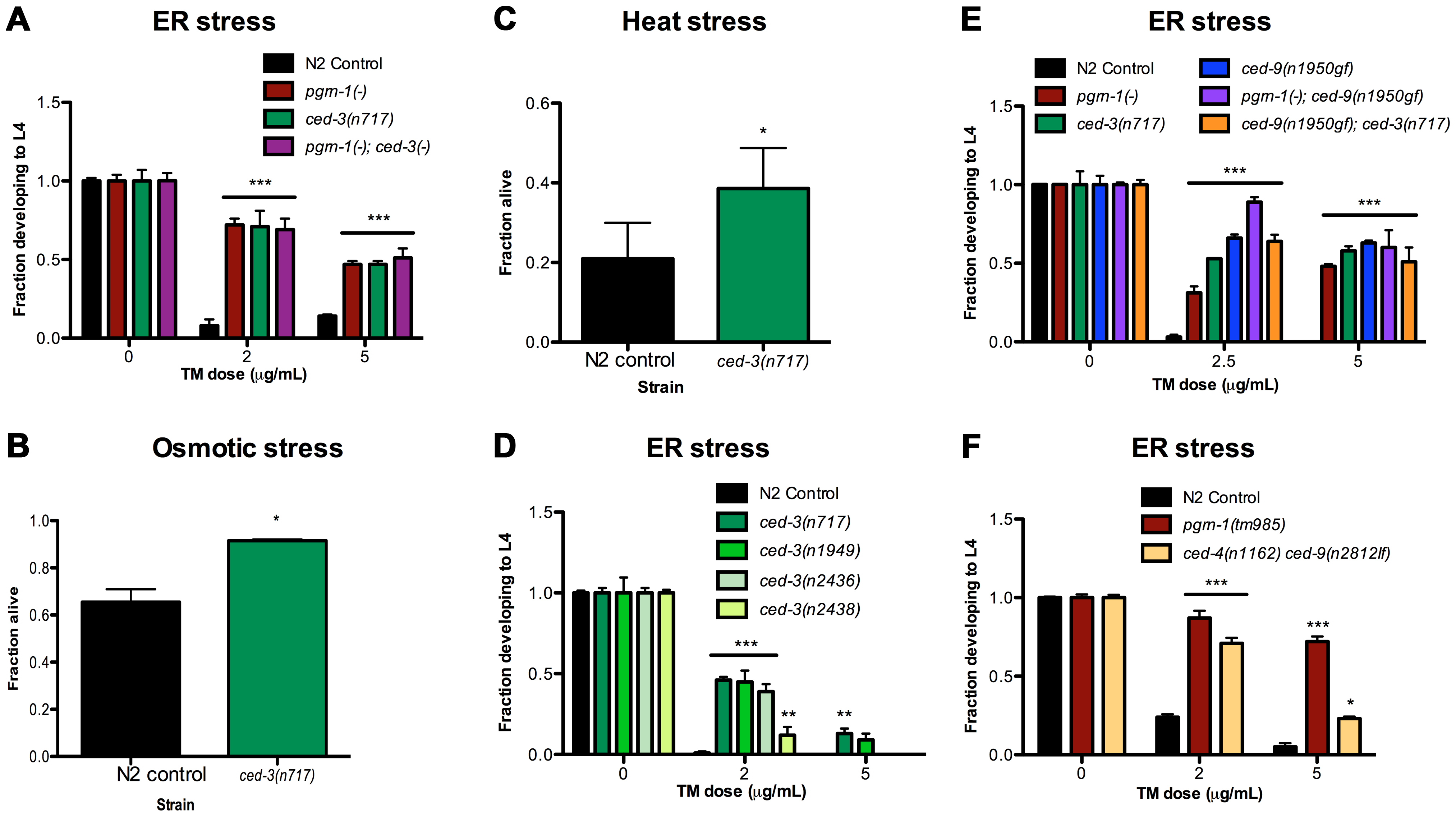 Mutations in programmed cell death genes <i>ced-3</i> and <i>ced-9</i> confer stress resistance.