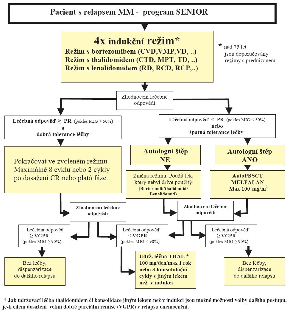 Tab. 9.4 Léčba mnohočetného myelomu pro pacienty nad 65 (75) let – léčba relapsu.