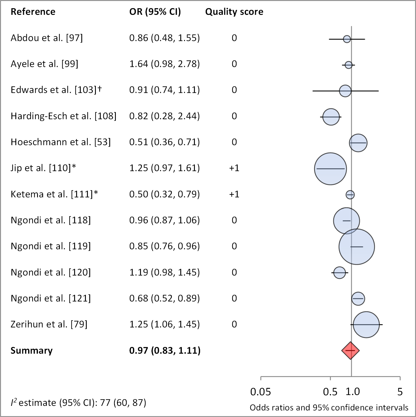 Meta-analysis examining the association of distance to water (≤1 km) with TF/TI.