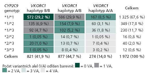 Rozložení jednotlivých genotypů v genech CYP2C9 a VKORC1 v kompletní geneticky vyšetřené kohortě (n = 1 972).