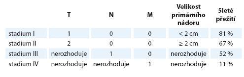 Stadia karcinomu z Merkelových buněk [73].