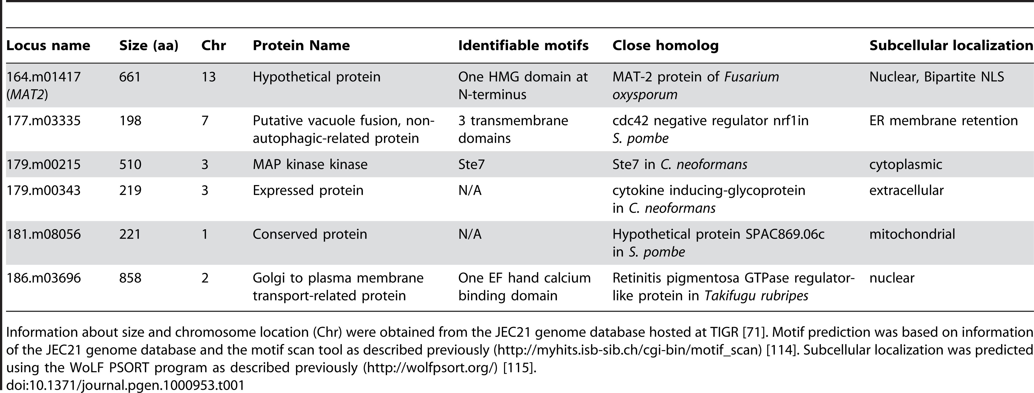 Genes necessary for filamentation based on insertional mutant phenotype.