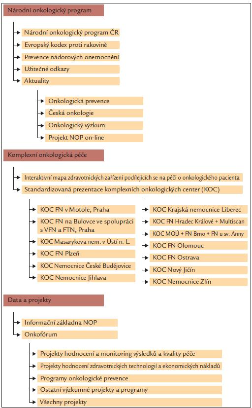 """Schematicky znázorněná struktura a obsah portálu <a href=""""http://www.onconet.cz"""">www.onconet.cz</a>."""