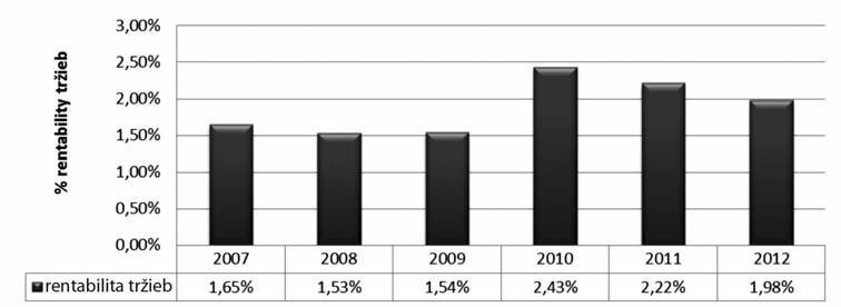 Vývoj rentability tržieb verejných lekární v Slovenskej republike v rokoch 2007–2012
