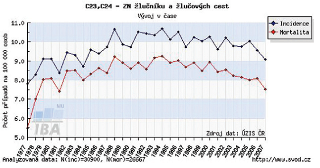 Trend incidence a mortality Graph 3: Incidence and mortality trend