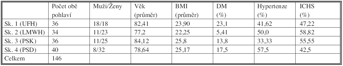 Charakteristika skupin pacientů podle podávané farmakoprevence TEN Tab. 2. Characteristics of the patient groups according to the administered TED pharmacoprevention
