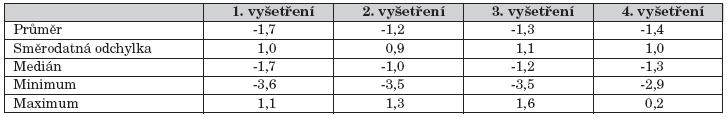Výsledky Z-skóre BMD obratlů L1–L4 při opakovaných vyšetřeních.