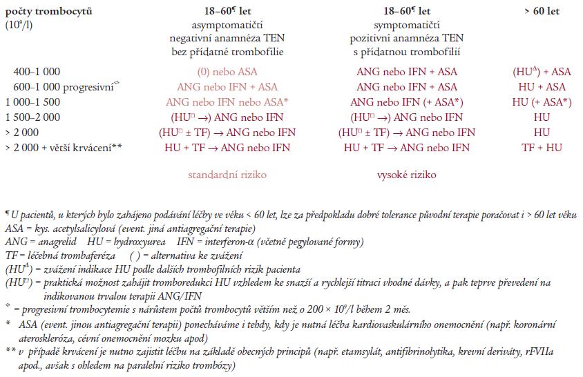 Schéma léčebného algoritmu pro MPO-T.