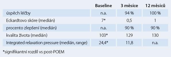 Hlavní výsledky POEM v IKEM (47 výkonů u 46 pacientů).