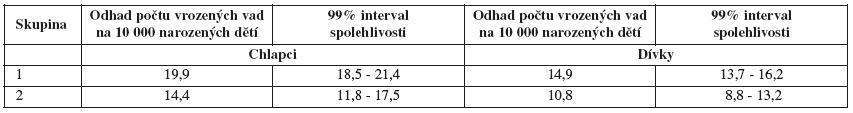 Tab. VI Rozštěp rtu a rozštěp patra (Q35-Q37) - rozdíly podle krajů