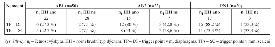Četnost výskytu TPs v m. diaphragma a mm. scaleni u nemocných s AB a CHOPN u horního hrudního typu dýchání.