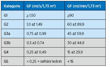 Stadia CKD podle výše glomerulární filtrace, klasifikace KDIGO Kidney Disease: Improving Global Outcomes (podle<sup>3, 8</sup>)