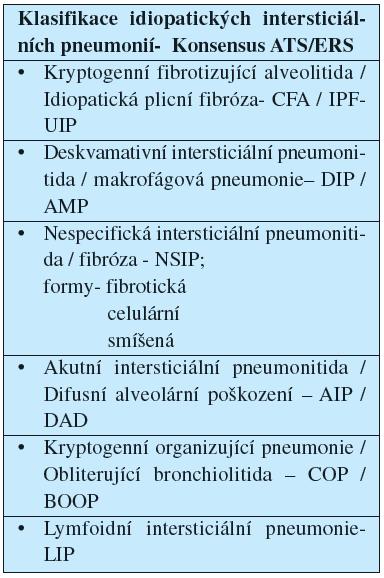 Klasifikace idiopatických intersticiálních pneumonií
