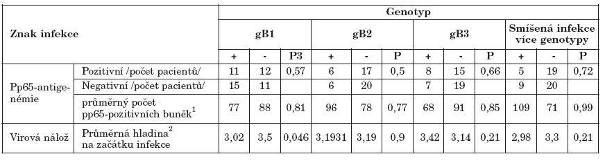 Charakteristiky cytomegalovirové infekce u pacientů s různými genotypy gB  Table 4. Characteristics of CMV infection in the patients with various gB genotypes