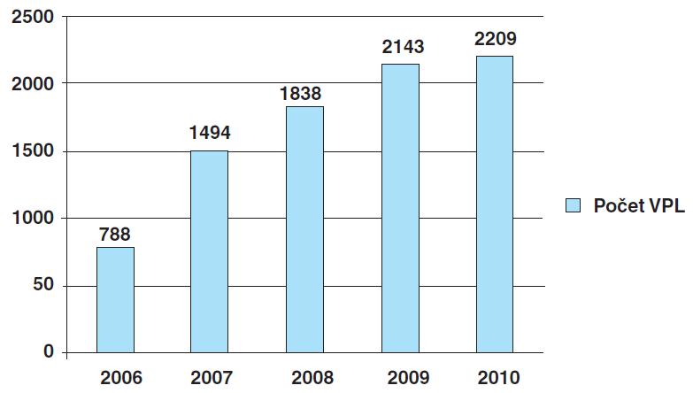 Vývoj počtu VPL studujících na EUNI (údaje platné k 10. 10. 2010)