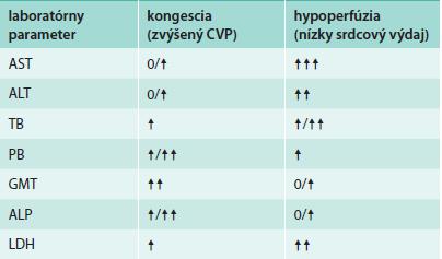 Základné biochemické abnormality poškodenia pečene pri SZ