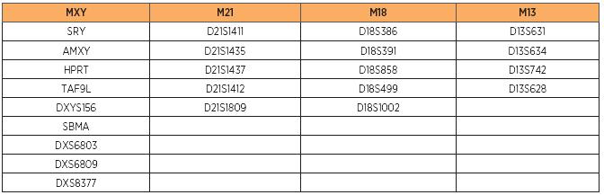 "Jednotlivé markery zahrnuté v chromozóm-špecifických ""back-up"" mixoch kitu Aneufast"