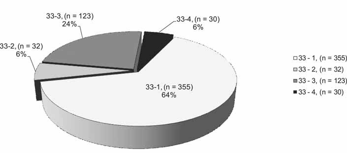 Výskyt pneumokonióz na Slovensku (položka 33 Zoznamu CHzP), roky 1981–1990, n = 520; 33-4 – banícka (uhlokopská) pnemokonióza
