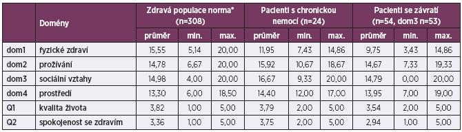 Průměrné skóry domén WHOQOL-BREF: hodnocení u sledovaných skupin pacientů a běžné populace