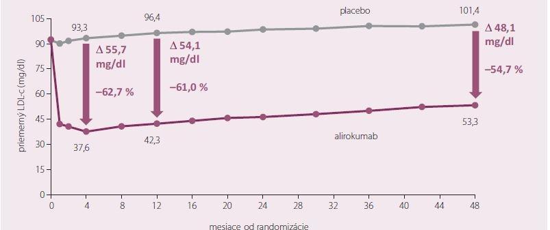 LDL-cholesterol – na liečbe.