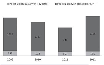 Počty hlášených případů salmonelóz a izolátů salmonel zaslaných k typizaci v letech 2009–2012 v Jihomoravském kraji Fig 1. Reported salmonellosis cases and isolates referred for typing in 2009-2012 from the South Moravian Region