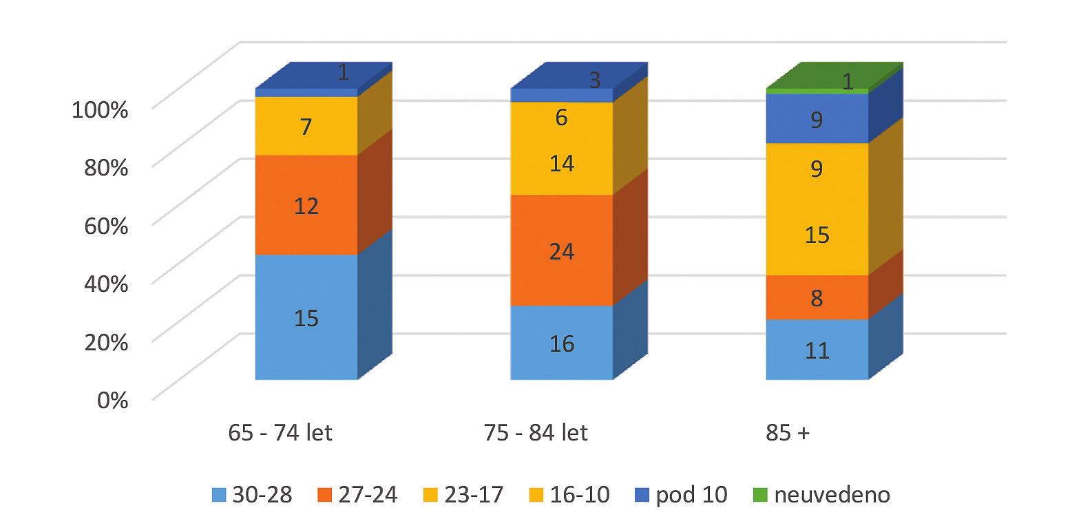 Rozložení hodnot MMSE v jednotlivých věkových kategoriích