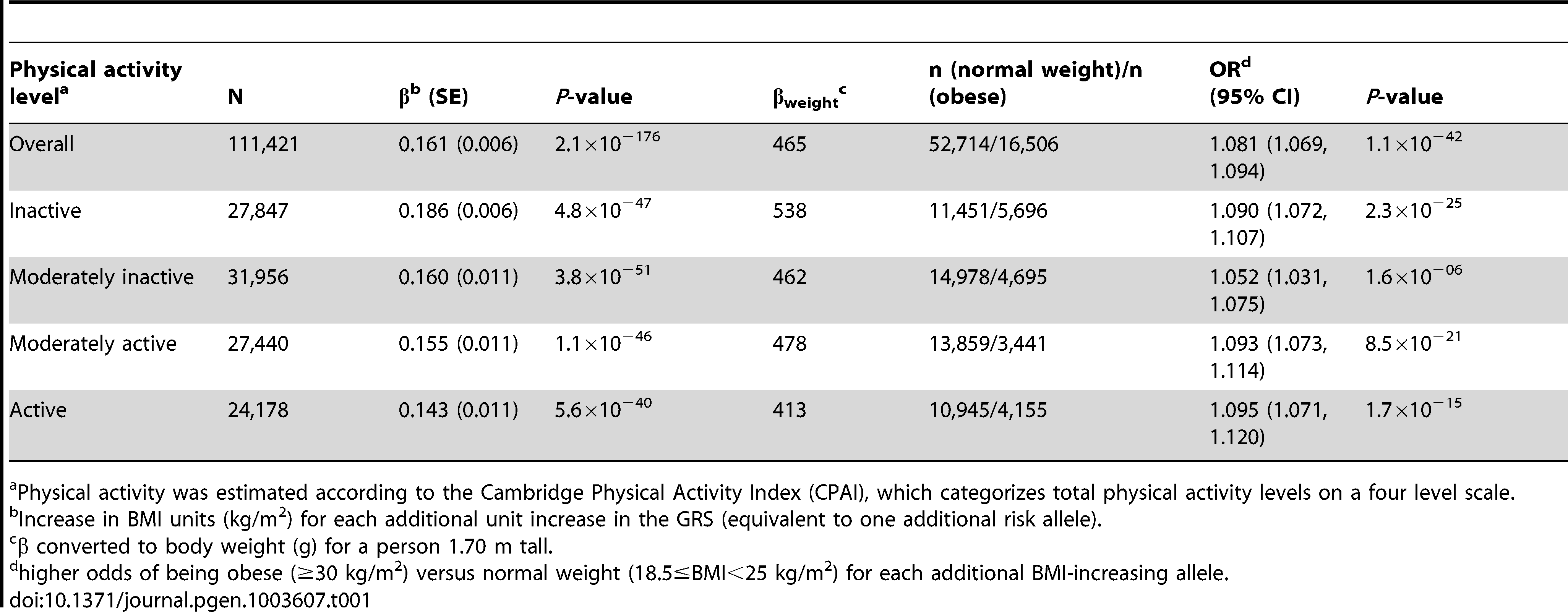 Association of the genetic risk score with BMI and risk of obesity adjusted for age, age<sup>2</sup>, and sex in the combined sample of all 11 cohorts and further stratified by physical activity level.