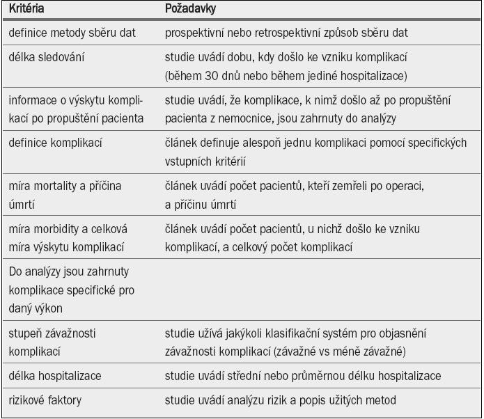 Kritéria pro přesné a kompletní hodnocení pooperačních komplikací podle Martina et al [9].