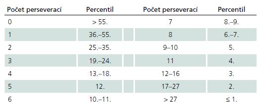 Normativní data pro skór Perseverací. Uvádíme percentilové normy pro celý soubor. Vzhledem k zešikmenému rozložení neuvádíme průměr a standardní odchylku. Medián = 1.