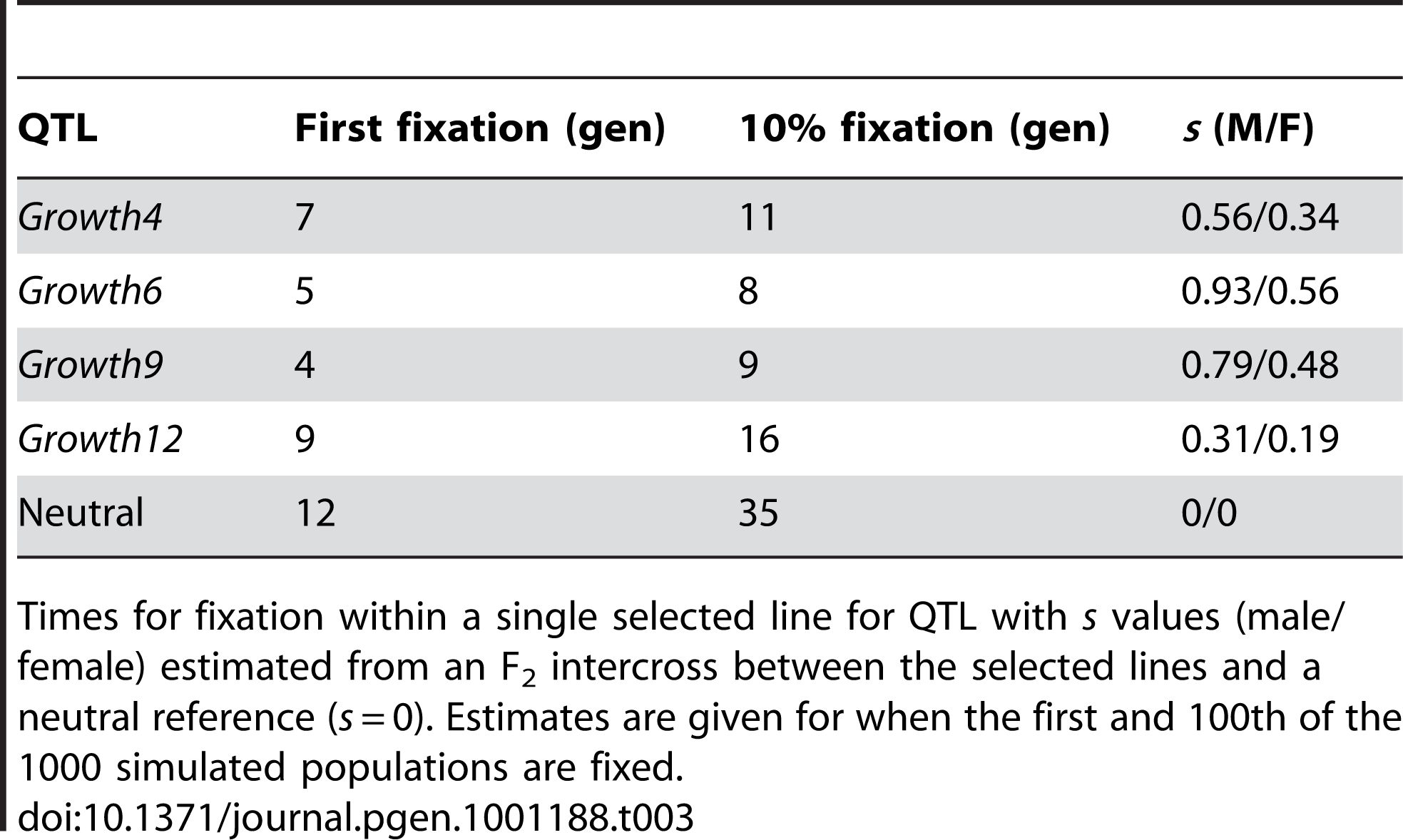 Estimated fixation times (in generations).