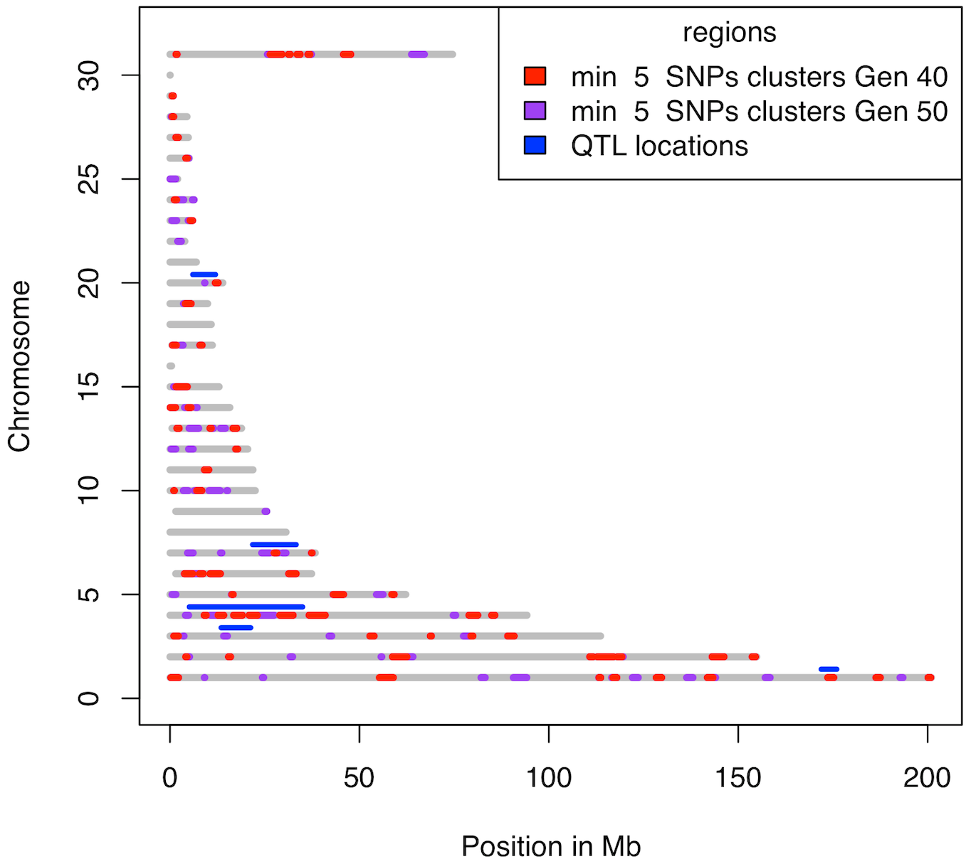 Clusters with at least 5 SNPs fixed for different alleles in the two lines.