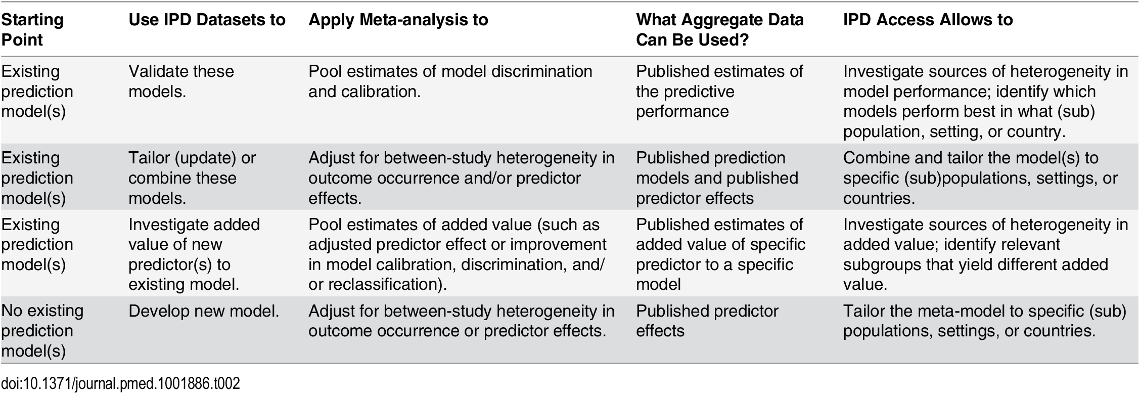 Overview of types (aims) of IPD-MAs of prediction modeling studies.