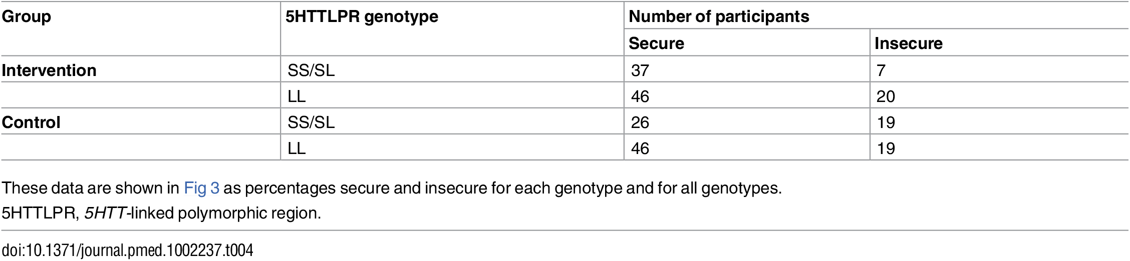 Attachment outcomes for each genotype in the intervention and control groups.