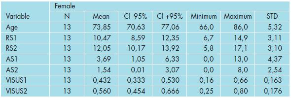 Základní statistické charakteristiky měřených veličin v souboru žen.