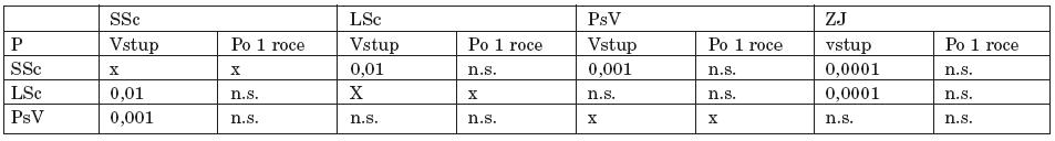 Srovnání U-DP u jednotlivých skupin při vstupním vyšetření a po 1 roce.
