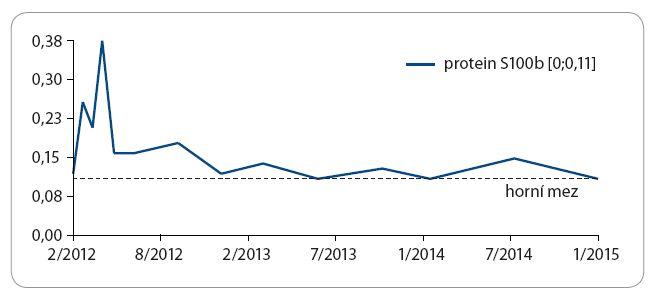 Pokles hodnoty S100 proteinu při CR melanomu po léčbě ipilimumabem. CR trvá již tři roky.