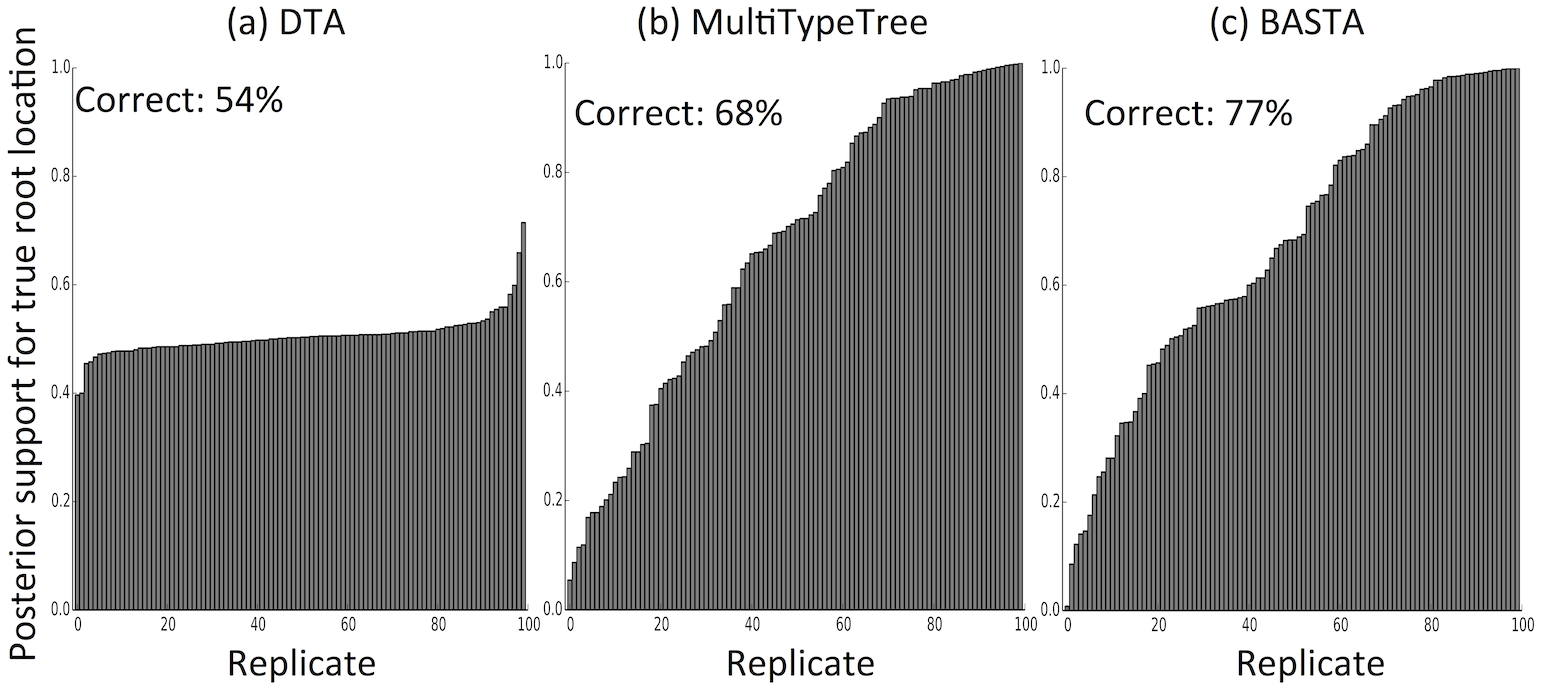 The structured coalescent improves reconstruction of ancestral subpopulations.