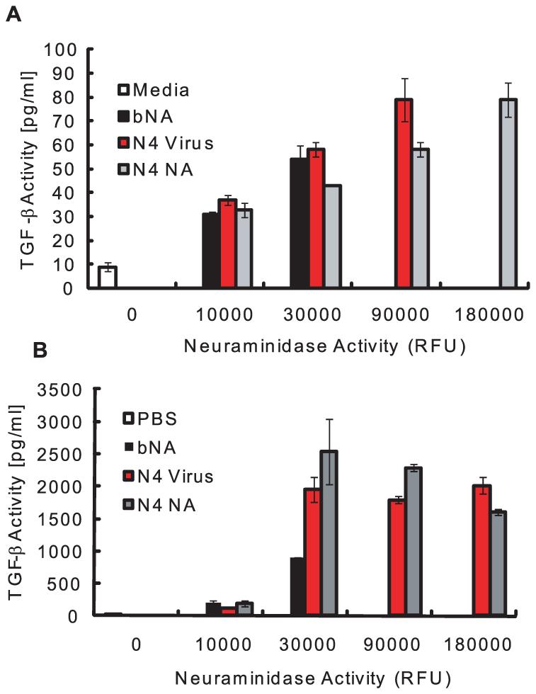 NA activates LTGF-β.