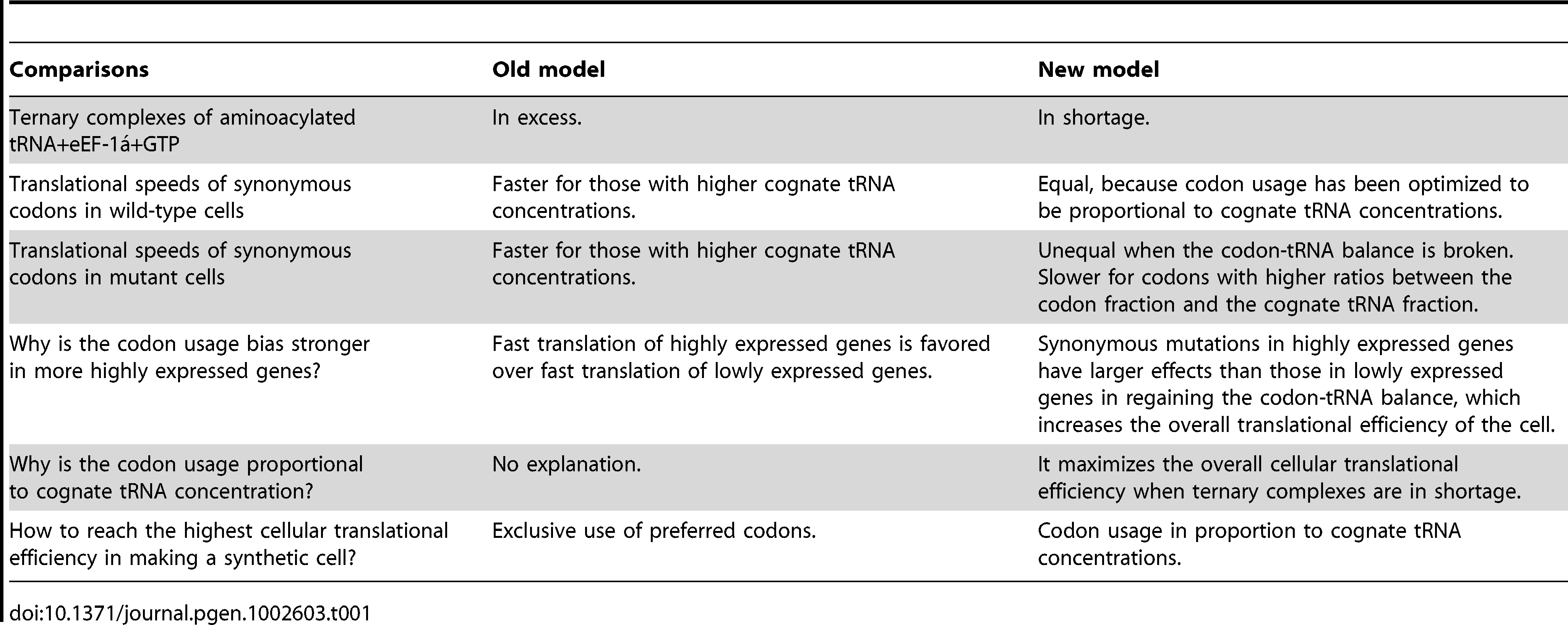 Comparison between the old and new models of translational efficiency by unequal codon usage.