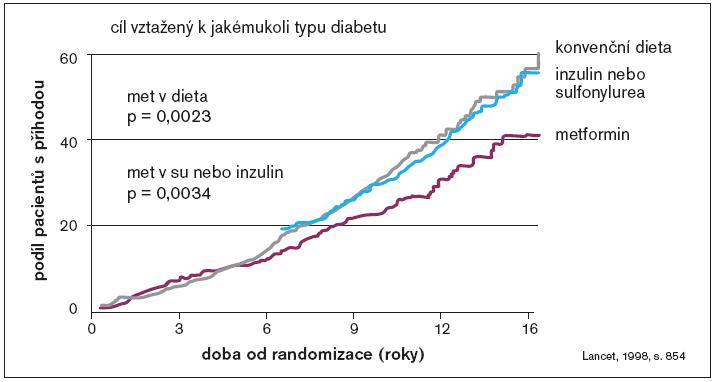 Metformin v UKPDS – snížení rizika závažných kardiovaskulárních komplikací.