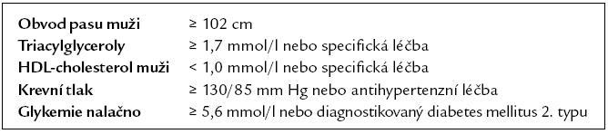 Kritéria pro metabolický syndrom (klasifikace AHA/NHLBI).