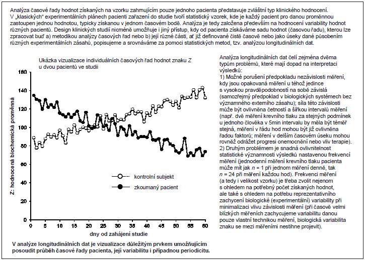 Příklad 1. Longitudinální data a jejich grafická prezentace.
