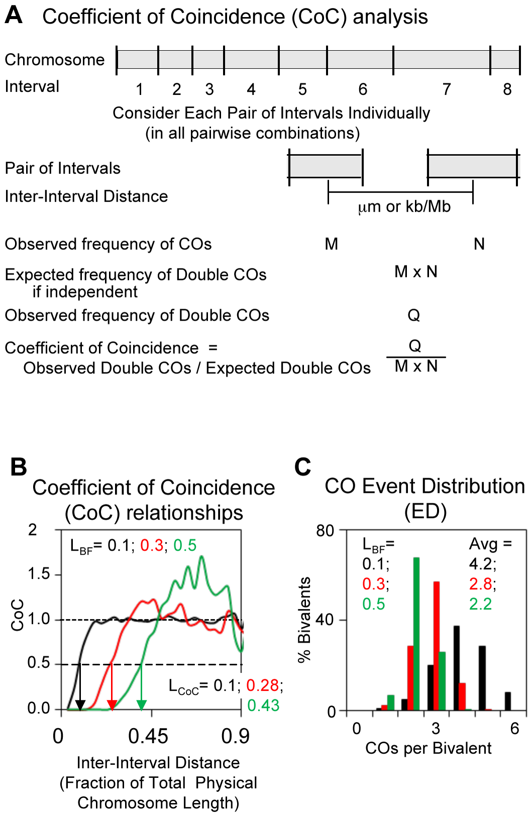 Descriptors of CO patterns: Coefficient of Coincidence (CoC) and Event Distribution (ED).
