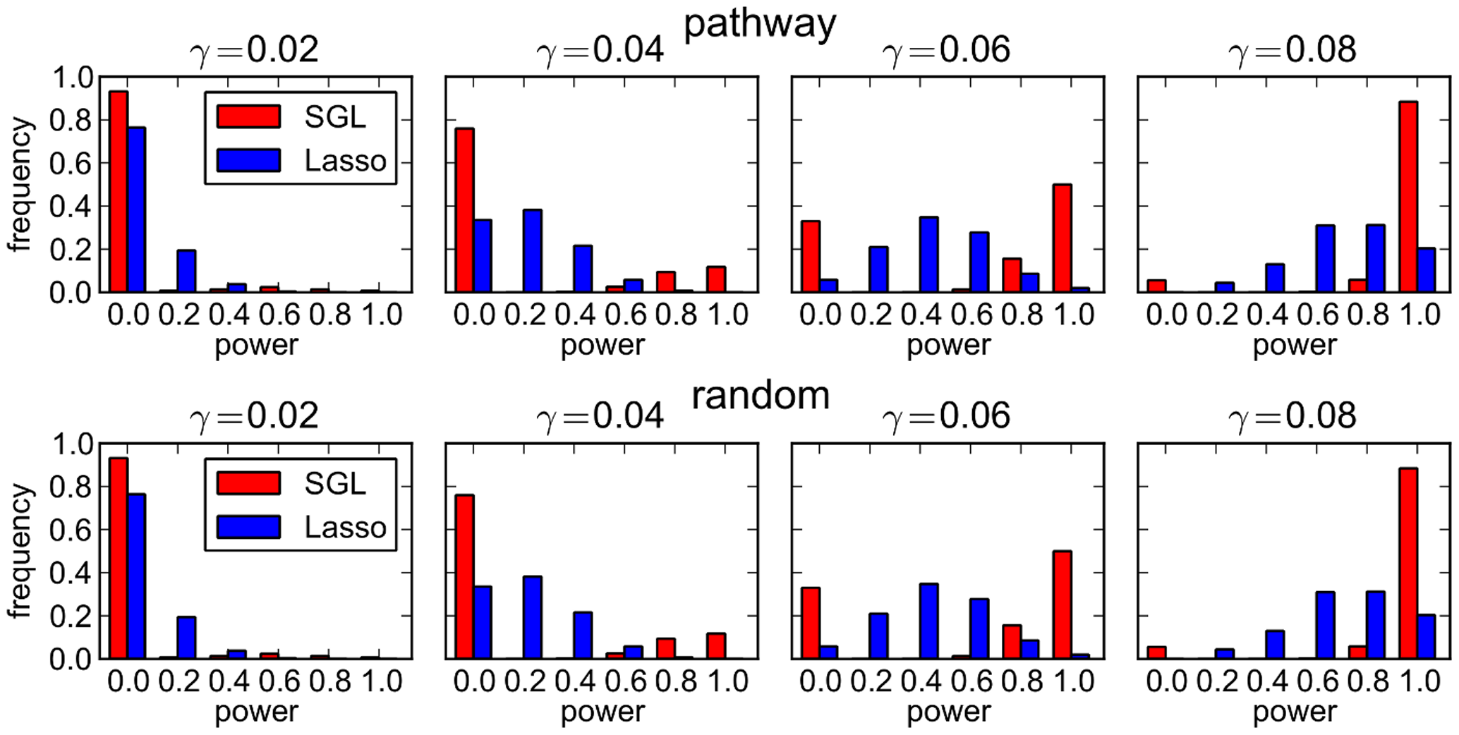 SGL vs Lasso: distribution over 500 MC simulations of power to detect 5 causal SNPs.