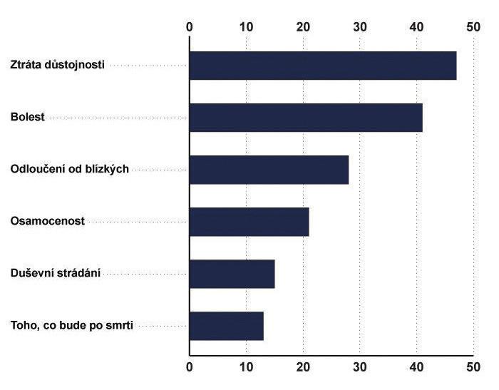 Čeho se lidé na umírání nejvíce obávají (v %) – výzkum agentury STEM/MARK, 9/2011