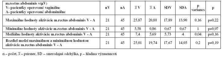 Porovnanie maximálnych, minimálnych. stredných hodnôt a rozdielov aktivácie m.rectus abdominis v(μV) medzi skupinami - vaginálnou a abdominálnou hysterektómiou po liečbe